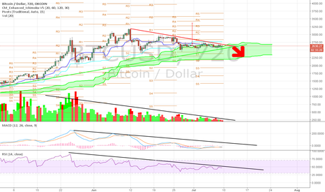 BTCUSD: Bitcoin move incoming this week!