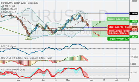 EURUSD: 2 possible trade set ups