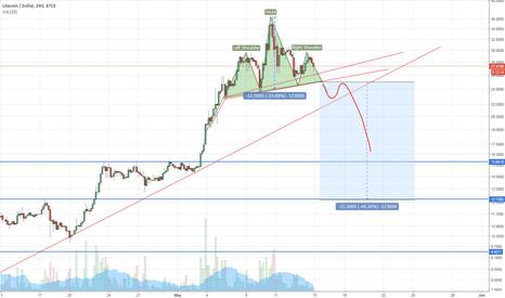 LTCUSD: LTCUSD Short idea, H&S pattern. Daily trendline possible broke