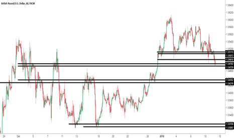 GBPUSD: gbpusd lower, support marked out