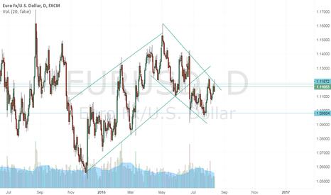 EURUSD: SHORT EUR USD