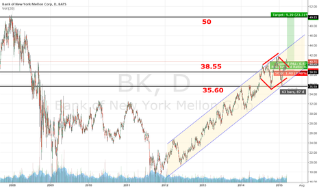 BK: Bank of New York Mellon Corp. – Buy