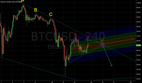 BTCUSD: BTC Forecast Dec 22-25