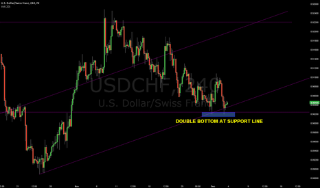 USDCHF: Double bottom at support line