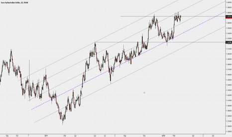 EURAUD: Daily, dynamic levels