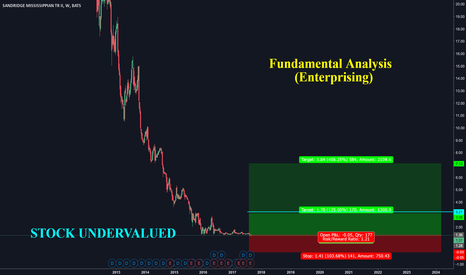 SDR: CAN THIS STOP LOSS GET TOUCHED EVER ? ONLY IF OIL WELLS DRY UP