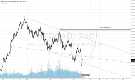 NZDCAD: $NZDCAD Wolfe Wave Completion at 5', Geo Off-Set Rule Target