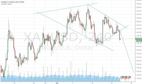 XAUUSD: Diamond Pattern in Gold