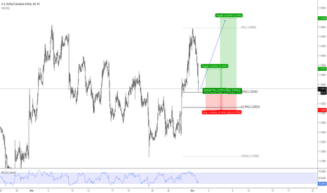 USDCAD: USDCAD - Long Idea