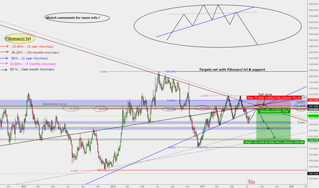 XAUUSD: GOLD - XAUUSD : Potential sell setup :** Watch this **