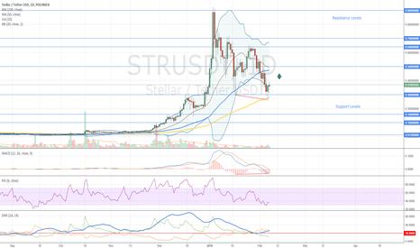 STRUSDT: Stellar Buy Opportunity