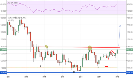 GOLD: GOLD: 5 year Monthly high close coming up