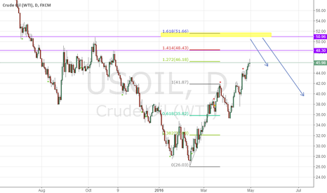 USOIL: USOIL AFTERNOON VIEW