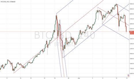 BTCUSD: Buy more after...