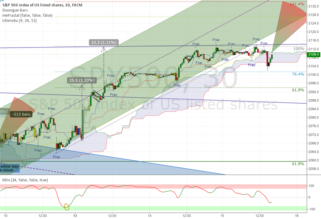 76% Fib Deep Retracement.  Long SPX