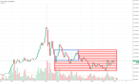 BCHUSD: BCH Hints to Sell all to USD