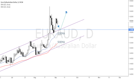 EURAUD: Get long on EURAUD from a break and retest.