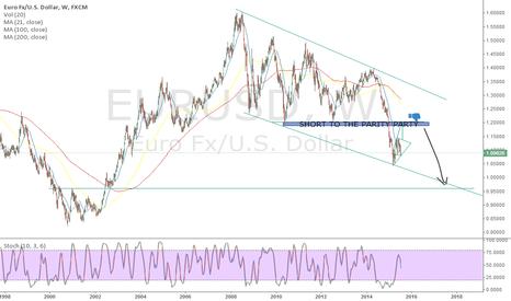 EURUSD: WEEKLY VIEW EURO