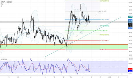 GBPJPY: GBPJPY H4 - a bit down to the bottom