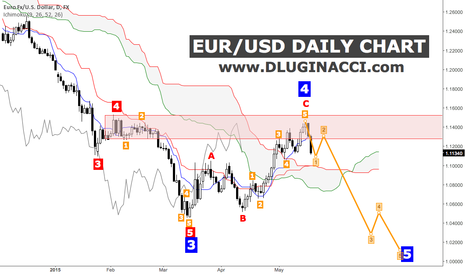 EURUSD: EUR/USD - The Roaring Of Bears