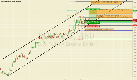 EURNZD: EURNZD Consolidation Favors Resumption Higher