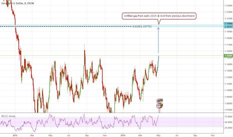 EURUSD: EURUSD Possible long term gap fill