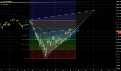 BTCUSD: $BTC $USD $BTCUSD 50 day moving average and trend triangles