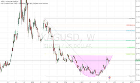 XAGUSD: XAGUSD SHOULD I SEE IT AS A CIRCLE BOTTOM?