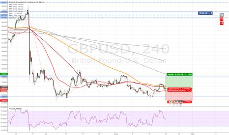 GBPUSD: Short-term bull GBP
