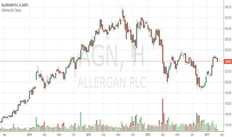 AGN: Анализ компании Allergan PLC