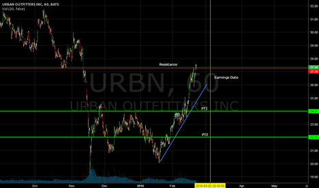 URBN: Looking for pullback