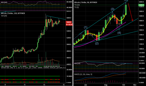 BTCUSD: Short-term Short opportunity