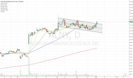 ALNY: Breaking out of channel