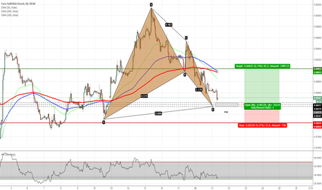 EURGBP: EURGBP - Bat Pattern Completion on H1 Chart