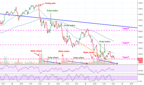 BTCUSD: Whale/trader Behavior Analysis - Remember, whales are TA experts