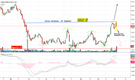PFC: PFC : Consolidation breakout - Dark cloud cover