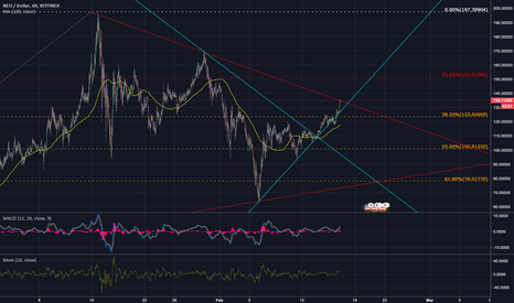 NEOUSD: NEO AT A DECENT RESISTANCE! HEADS UP :)