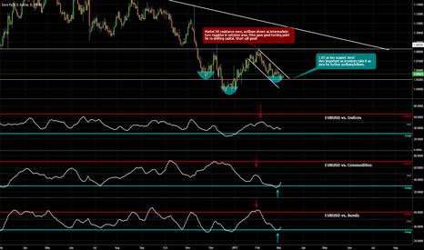 EURUSD: EUR/USD at a very decisive zone! Intermarkets warning!