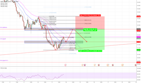 GBPJPY: gbpjpy fib projections