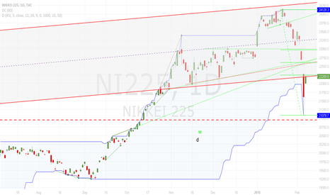 NI225: Retracement Due