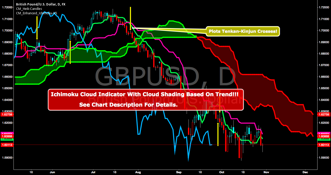 CM Enhanced Ichimoku Cloud V5