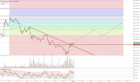 GAMEBTC: GameCredit / Bitcoin - Long term  1000+ % potential trade