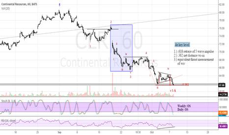 CLR: 60 min A wave breakdown