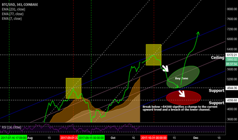 BTCUSD: BTC Onwards and Upwards remember remember the month of November