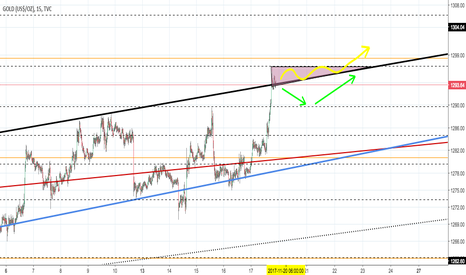 GOLD: The bulls have prevailed! 15 min Chart
