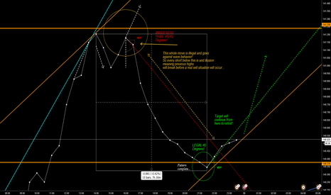 GBPJPY: ILLUSIONARY WAVES!