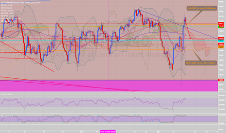 GER30: GER30 DAX short from overbought stochastics H4