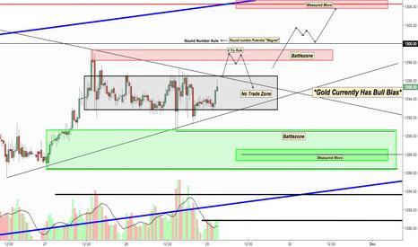 GOLD: Gold Psychology Trading Prep for rest of week