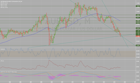 AUDUSD: Drawing lines like a noob or is something about to happen?