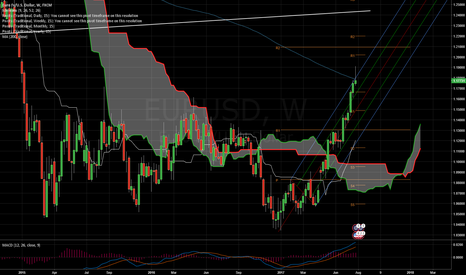 EURUSD: Weekly Analyse With Trading Plans And Ideas For The Coming Week
